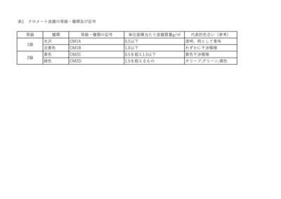 クロメート皮膜の等級・種類及び記号_page-0001 (1).jpg