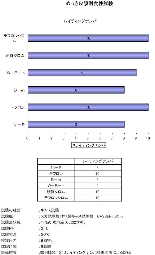 各めっき皮膜耐食性試験.jpg
